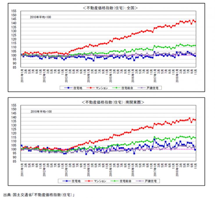 不動産価格指標