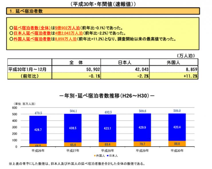 %e5%bb%b6%e3%81%b9%e5%ae%bf%e6%b3%8a%e8%80%85%e6%95%b0