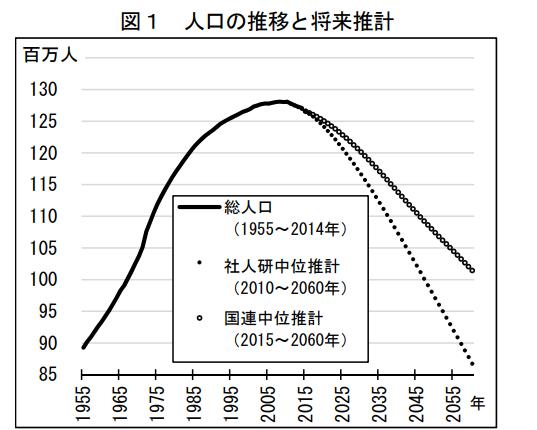 %e7%b5%b1%e8%a8%88%e5%b1%80%e3%80%80%e4%ba%ba%e5%8f%a3%e6%8e%a8%e7%a7%bb%e3%81%a8%e5%b0%86%e6%9d%a5%e6%8e%a8%e8%a8%88
